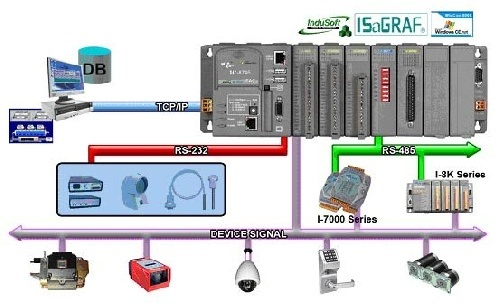 دانلود مقاله استفاده از کنترل کنندههای پارامتری برای دست یابی به درجات آزادی مناسب در طراحی کنترل کننده ها