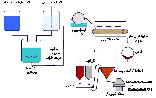 دانلود تحقیق اعمال دینامیکی در طراحی سنتز متانول به منظور جلوگیری از کاهش تولید محصول در حضور افت فعالیت کاتالیست