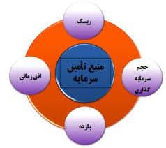 چرا در ایران سرمایه مالی شکل نمیگیرد؟