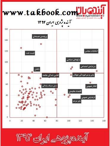 دانلود رایگان کتاب آینده پژوهی ایران 1394