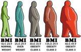 هنگامیکه BMI شما پایین است باید چکار کنید